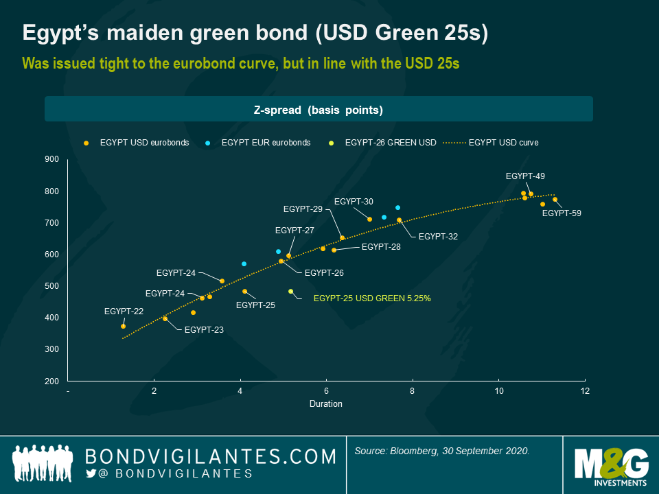 Egypt's madien green bond (usd green 25s)